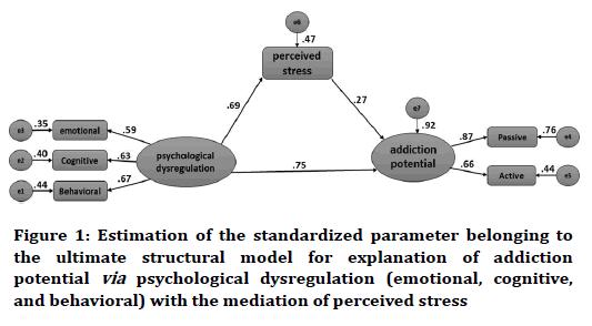 medical-dental-science-standardized-parameter