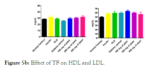 medicinal-aromatic-plants-HDL-LDL