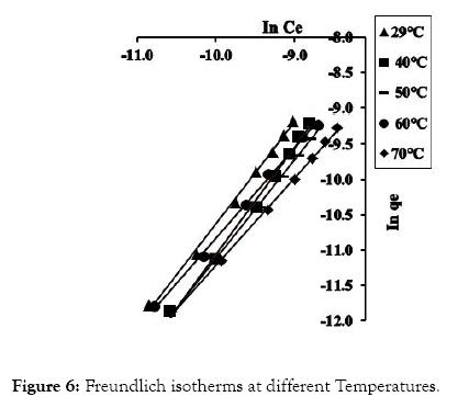 modern-chemistry-applications-freundlich
