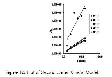 modern-chemistry-applications-model