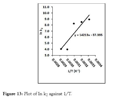 modern-chemistry-applications-plot-against