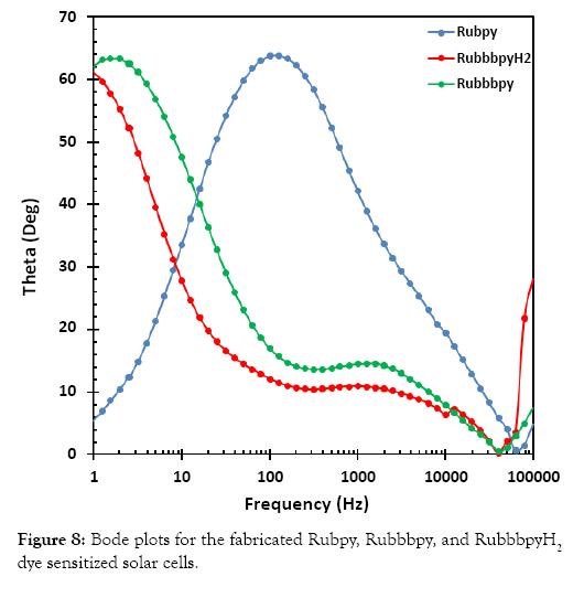 nanomedicine-nanotechnology-sensitized-solar