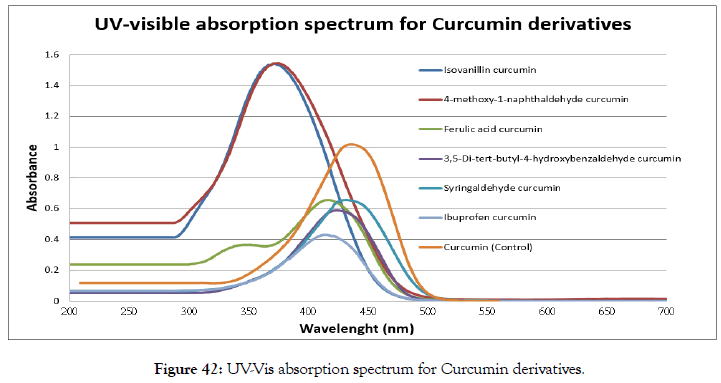 natural-products-chemistry-absorption-spectrum
