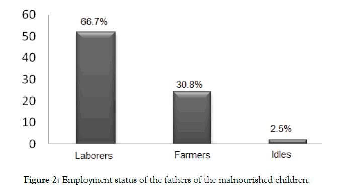 nutrition-food-sciences-Employment-status