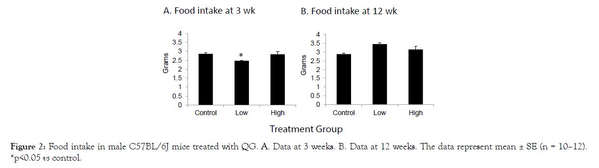nutrition-food-sciences-Food-intake