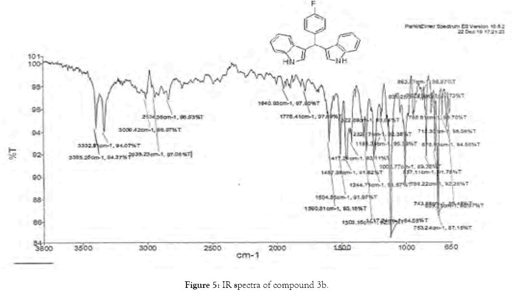 organic-chemistry-current-research-ir-spectra