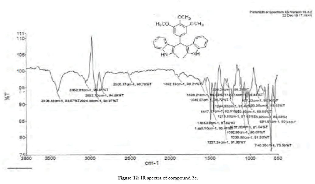 organic-chemistry-current-research-ir-spectra-compound