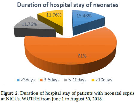 Clinical Treatment Outcomes of Neonatal Sepsis in Neonatal