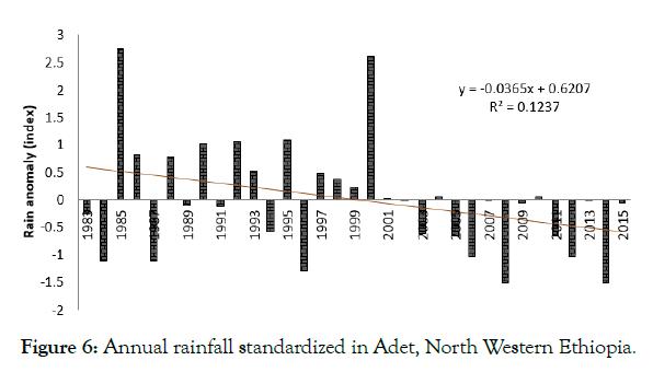 petroleum-environmental-biotechnology-Annual-rainfall