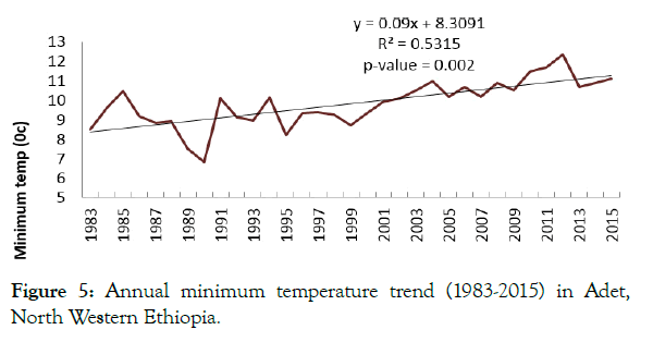 petroleum-environmental-biotechnology-minimum-temperature