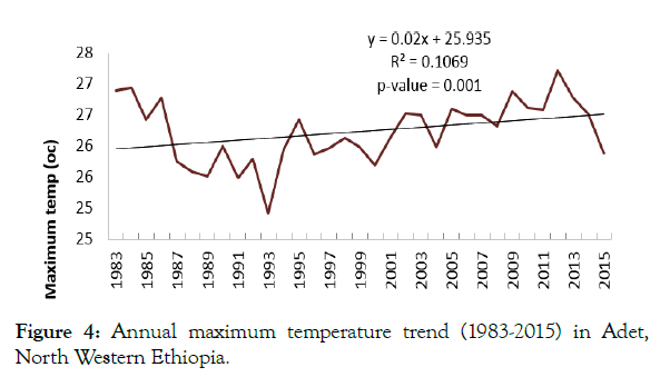 petroleum-environmental-biotechnology-temperature