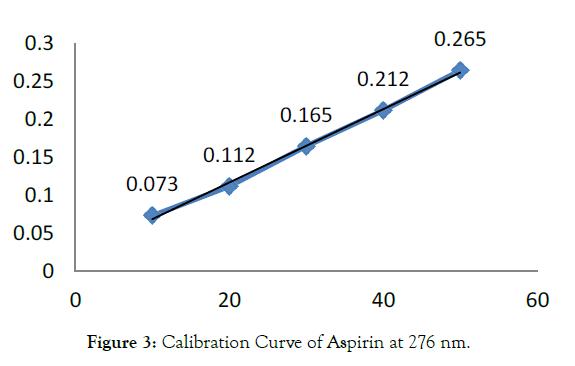 pharmaceutica-analytica-acta-calibration-curve