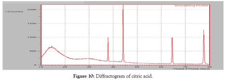 pharmaceutica-analytica-acta-diffractogram