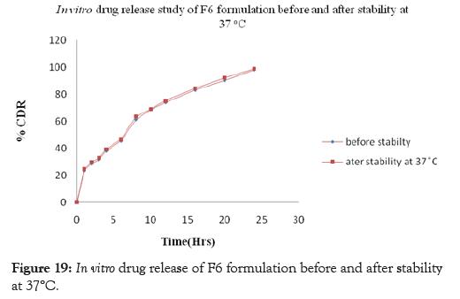 pharmaceutica-analytica-acta-drug-formulation