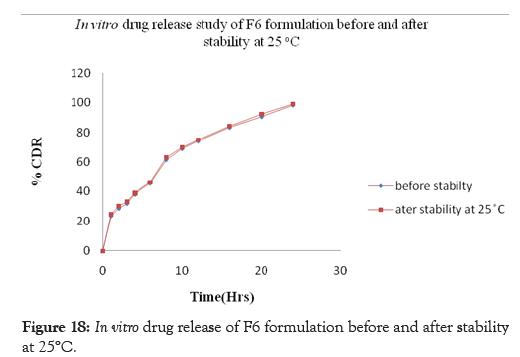 pharmaceutica-analytica-acta-formulation-stability