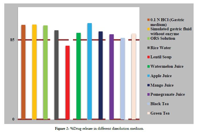pharmaceutica-analytica-acta-medium