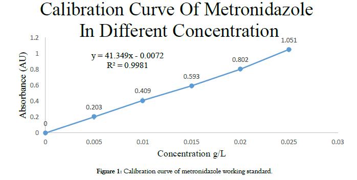pharmaceutica-analytica-acta-metronidazole