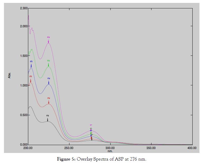 pharmaceutica-analytica-acta-overlay-spectra