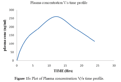 pharmaceutica-analytica-acta-profile-concentration