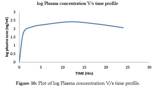 pharmaceutica-analytica-acta-profile-time