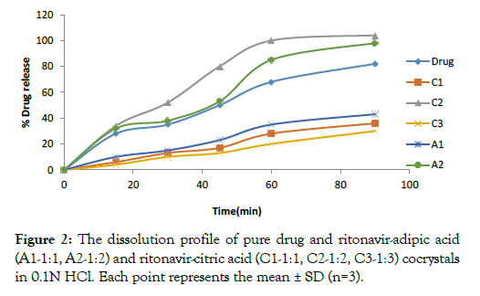pharmaceutica-analytica-acta-ritonavir