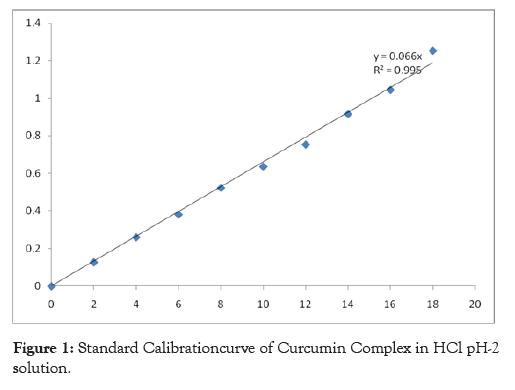 pharmaceutica-analytica-acta-solution