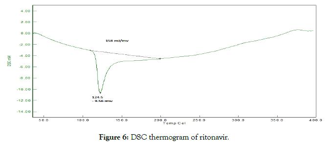 pharmaceutica-analytica-acta-thermogram