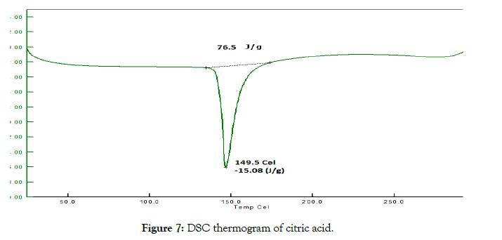pharmaceutica-analytica-acta-thermogram-acid