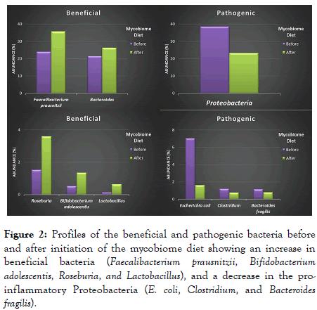 probiotics-health-mycobiome