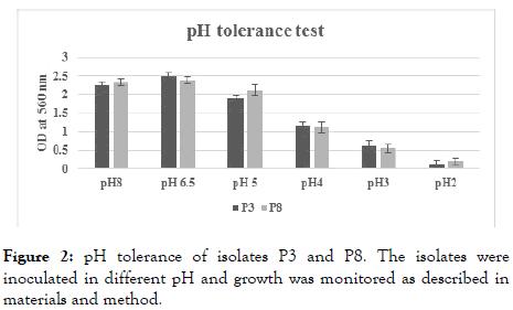 probiotics-health-pH-tolerance