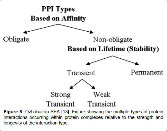 proteomics-bioinformatics-interaction-type
