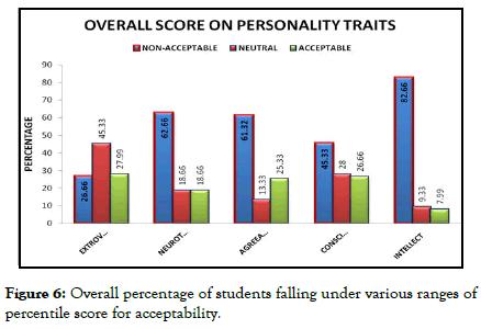 psychology-psychotherapy-percentile-score