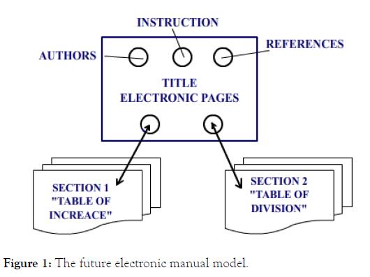 school-cognitive-psychology-electronic-manual-model