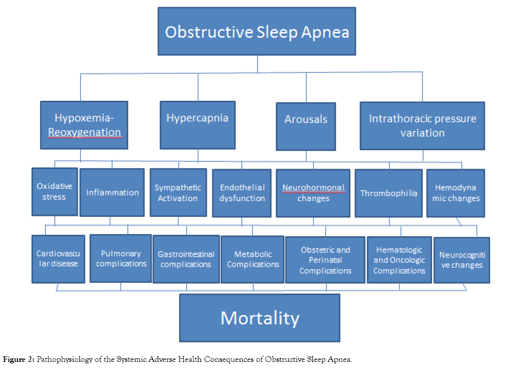 sleep-disorders-therapy-obstructive