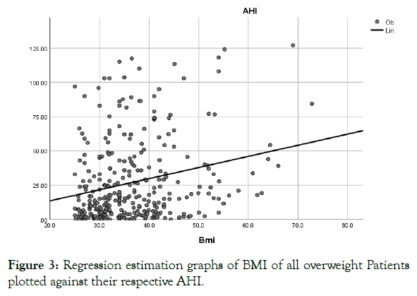 sleep-disorders-therapy-regression-plotted