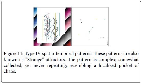 swarm-intelligence-Strange-attractors