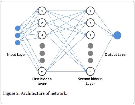 swarm-intelligence-evolutionary-computation-Architecture-network