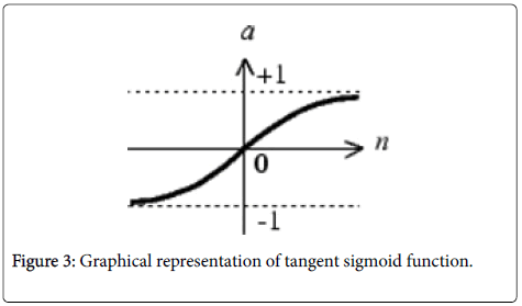 swarm-intelligence-evolutionary-computation-tangent-sigmoid